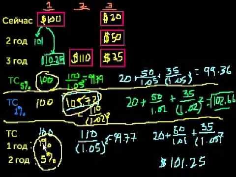 Текущая стоимость 4 — дисконтированный денежный поток (видео)