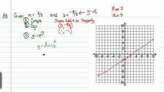 Intermediate Algebra - Equations of Lines (Part B)