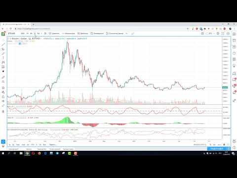 Ежедневный анализ цены биткоина 23.09.2018