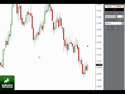 SuperTrend Trailing Stop for Profit Manager – Day Trading Indicator