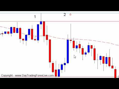 Forex Trading Strategy – Day Trading Confirmation Entry