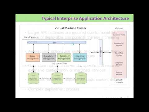 Webinar: Architecture best practices to optimally leverage Beanstalk and CloudFr