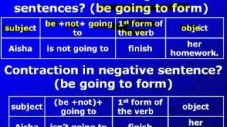 50 Future Simple negativeمستقبل البسيط جمل المنفية نوع الثاني