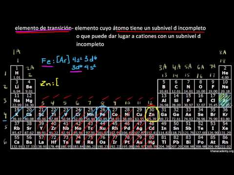 La tabla peridica metales de transicin video khan academy urtaz Images