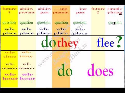 Cómo hacer preguntas simples y WHs en Inglés Parte 1/4