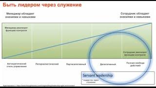 Майндсет и поведение Agile-фасилитатора