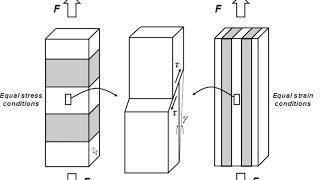 Mechanical properties of steels 15: single to polycrystal