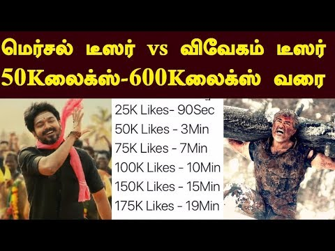 Video Mersal Teaser Records vs Vivegam Teaser Records | 50K Likes to 600K likes | Exclusive download in MP3, 3GP, MP4, WEBM, AVI, FLV January 2017
