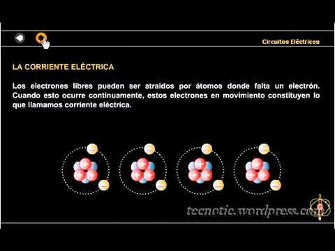 La electricidad , la radiación Magnética y la radiación electromagnética