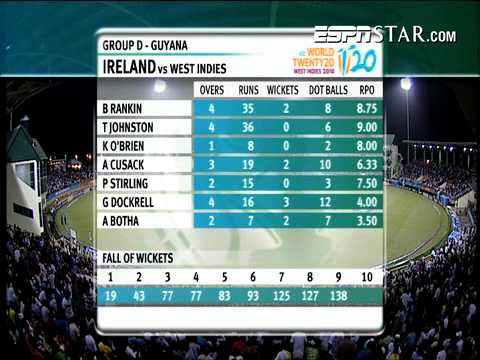 West Indies Vs Ireland T20 Highlights 