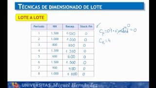 Umh1798 2012-13 Lec54 Ejercicio Dimensionado Lote MRP