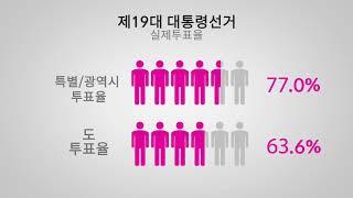[지방선거 알리미] 숫자로 알아보는 선거 영상 캡쳐화면