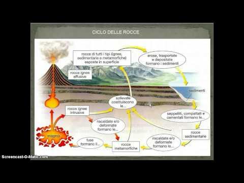 il ciclo delle rocce e la loro formazione