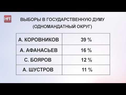 Предварительные итоги единого дня голосования