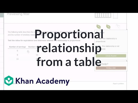 Proportional Relationships Spaghetti Video Khan Academy