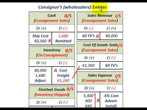 Consignment Sales Accounting (Consignor Sales Revenue, COGS, Sales Expense, Inventory)
