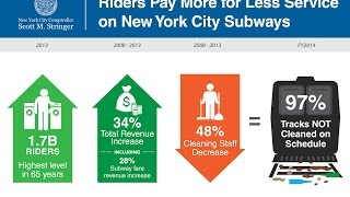 Comptroller Scott M. Stringer Releases Audit on MTA Subway Cleaning & Painting