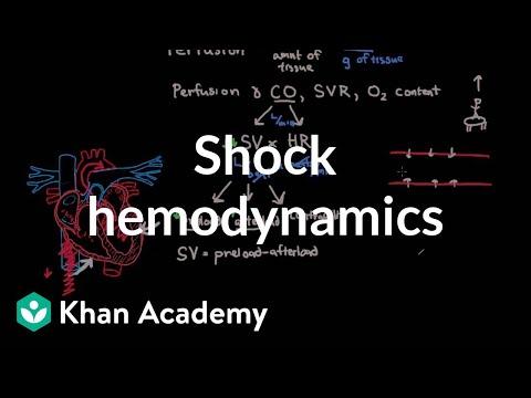 Shock Hemodynamics Video Shock Khan Academy