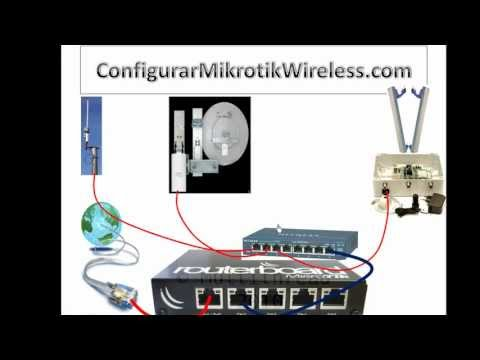 ISP - http://configurarmikrotikwireless.com/ Asi Comienza una empresa con su estructura para brindar servicio de acceso intenet Wireless.