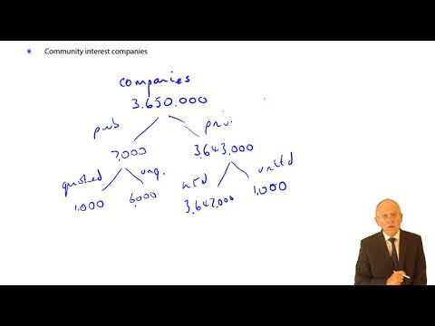Types of Corporation and Ways of Formation - ACCA Corporate and Business Law (LW) (ENG) (GLO)