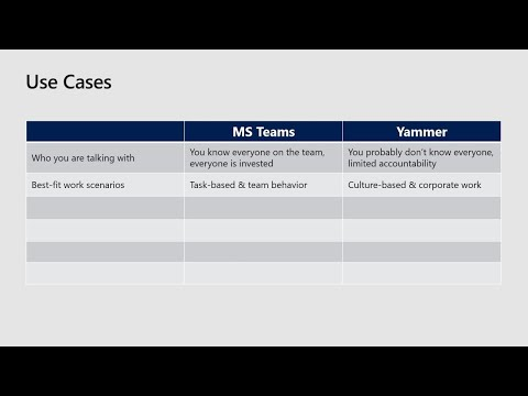 Microsoft Teams and Yammer: Important differences and key use cases - THR2133