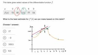Estimating derivative at a point using the slope of a secant line connecting points around that point.