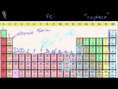 groups of the periodic table httpkhanacademyvideogroups of the periodic table urtaz Image collections