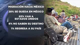 Situación migrantes México