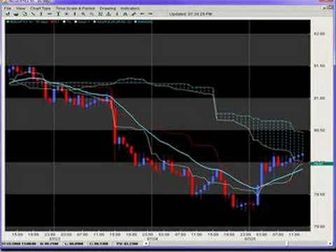 Trading the Ichimoku Cloud