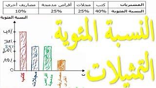 الرياضيات السادسة إبتدائي - النسبة المئوية التمثيلات تمرين 3