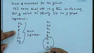 Lec-22 Parameters To Soil For Vegetative Growth(contd...)