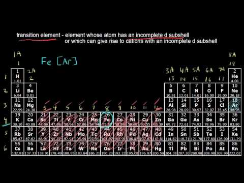 The periodic table transition metals video khan academy urtaz Gallery