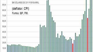Enfrentaremos uma GRAVE CRISE CAMBIAL no BRASIL? o Francisco Lopes garante que sim. E até diz quando: entre 2013 e 2015. Reconhece que a INFLAÇÃO não é probl...