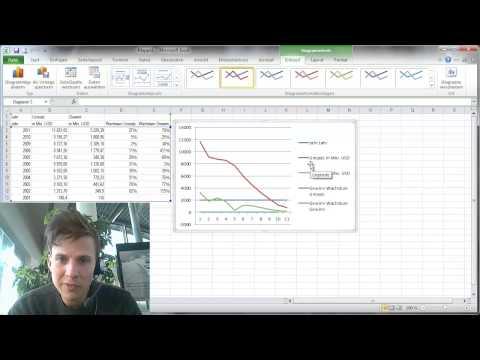 Excel® Tutorial - Ampel-Linien-Chart des eBay Umsatzwachstums (von Benjamin Erhardt)