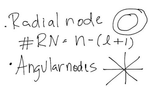 nodes - This video explains the difference between radial and angular nodes in the different orbitals.