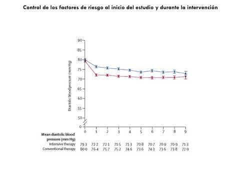 DBT Tipo II y resultados CV. Dra. María Laura Estrella. Residencia de Cardiología. Hospital C. Argerich. Buenos Aires