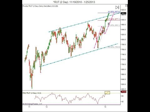 Stock market analysis and share market prices Break Out Watch list January 28, 2013
