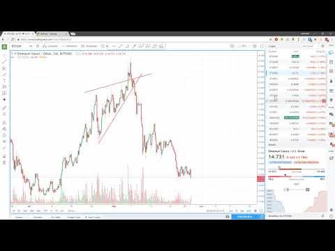 Ежедневный анализ цены биткоина 28.05.2018 - DomaVideo.Ru