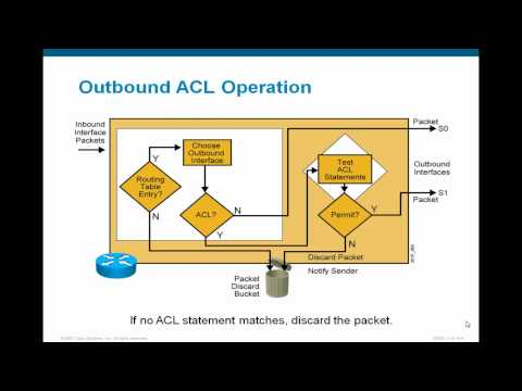 Concepts of Access Control List (ACL)