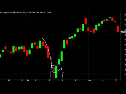 Profitable Trading With Bullish Engulfing Price Pattern For Intraday Swing Position Trading Tutorial