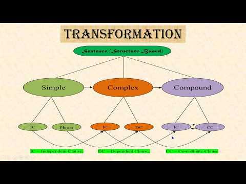 Simple, Complex and Compound | JSC, SSC, HSC, Admission, Job  (বাংলায়)
