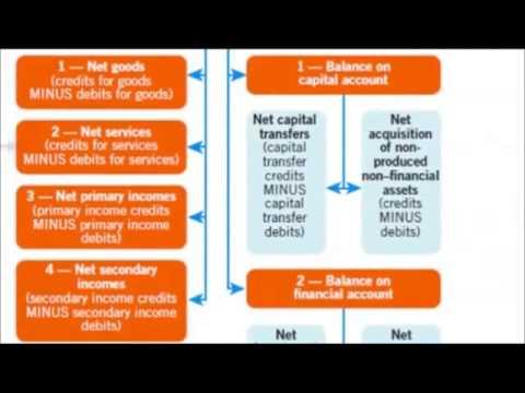 australian balance of payment