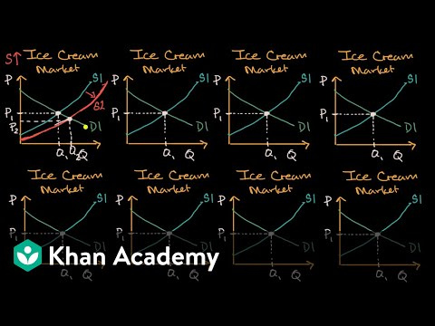 Changes In Equilibrium Price And Quantity When Supply And Demand