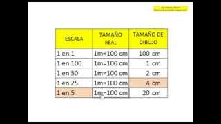 Video Escalas de Medida Como Calcular Escalas MP3, 3GP, MP4, WEBM, AVI, FLV Juni 2018
