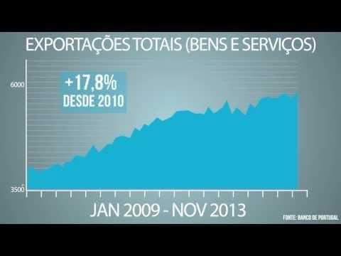 Portugal está a crescer