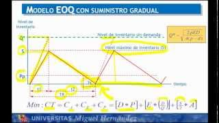 Umh1798 2012-13 Lec44 Modelo EOQ Gradual