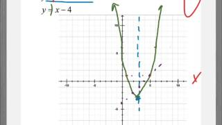 Solving Quadratic and Linear Systems Graphically
