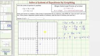 Ex: Solve a Linear System of Equations by Graphing (No Solution)