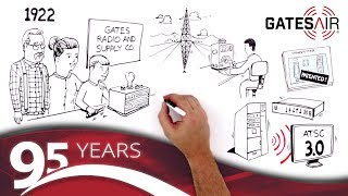 Celebrate 95 Years of Over-the-Air Broadcasting with GatesAir