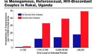 HIV Pathogenesis (Lecture 18)